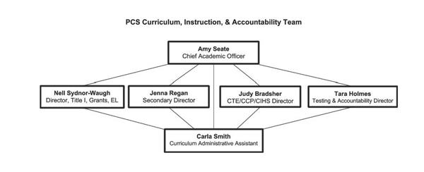 Curriculum Team Organizational Chart