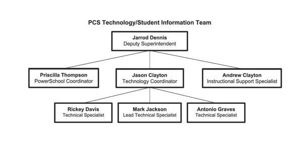 PCS Technology and Student Information Organizational Chart